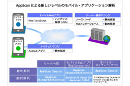 「IBM Security AppScan Source」の概念図