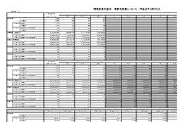 3月の特殊詐欺、振り込め詐欺やオレオレ詐欺など被害が増加(警察庁) 画像