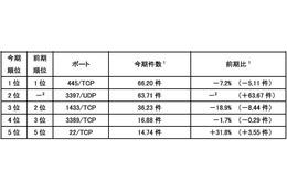 宛先ポート別検知件数(今期順位)
