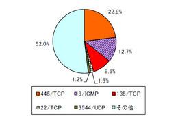 宛先ポート比率(日本国内)