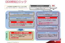Trend Micro Deep Discovery Inspector(DDI)の検知ロジック
