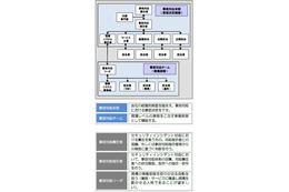 福島第一原発の事故対応はセキュリティ対策に活かせるか--ラックがレポート(ラック) 画像