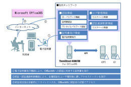 「ThemiStruct(R)-WAM/CM for Office 365」機能概要図