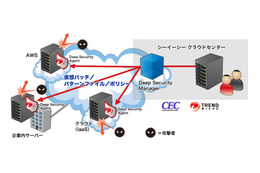 Deep Security IT Protection Serviceサービスイメージ図