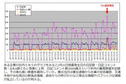 BCPの観点も含め東日本大震災が社内SNSに取りかかる契機に 画像