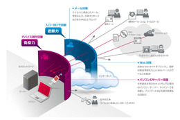 McAfee Security for Business イメージ