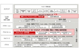 「FUJITSU Security Initiative」体系図