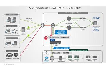 連携によりIoTプラットフォームの膨大な認証を高速で実現(サイバートラスト、F5) 画像