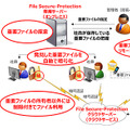 File Secure-Protectionの利用シーン