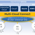 「Multi-Cloud Connect」利用イメージ
