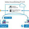 「Soliton SecureDesktopサービス」構成イメージ