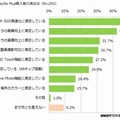 iPhone 6s/6s Plusの購入者の満足ポイント(n=293)