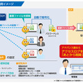 「Secure Protection」の利用イメージ