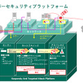 「Kaspersky Anti Targeted Attack Platform(KATA)」のイメージ