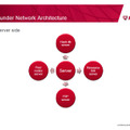 Xunleiのサーバ側構成(「New Threat Based Chinese P2P Network」by Jun Xie, Security Researcher McAfee Labs China)