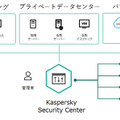 Kaspersky Hybrid Cloud Security構成概要