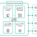 Kaspersky Cloud Sandboxの概要図
