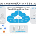 「Trend Micro Cloud One」の概要
