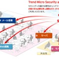「Trend Micro Security as a Service」のイメージ