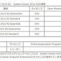 Windows Server 2012 R2、System Center 2012 R2、Intuneの価格