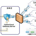 CiperCloud利用イメージ