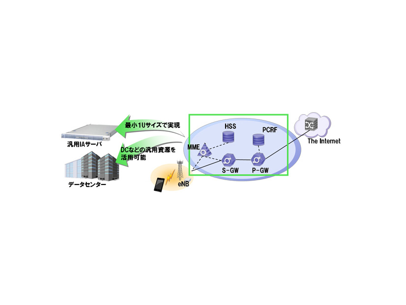 ドコモ ネットワーク セキュリティ