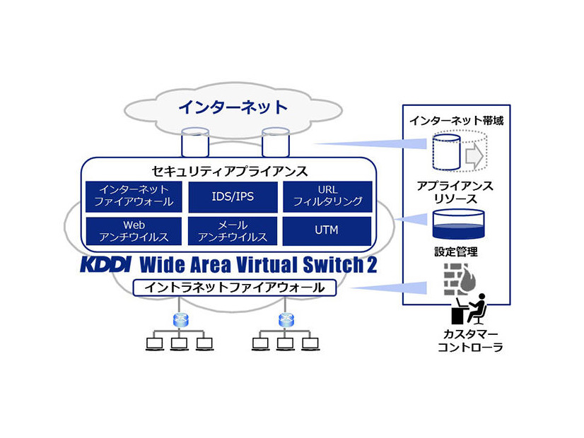 「KDDI Wide Area Virtual Switch 2」のネットワークイメージ