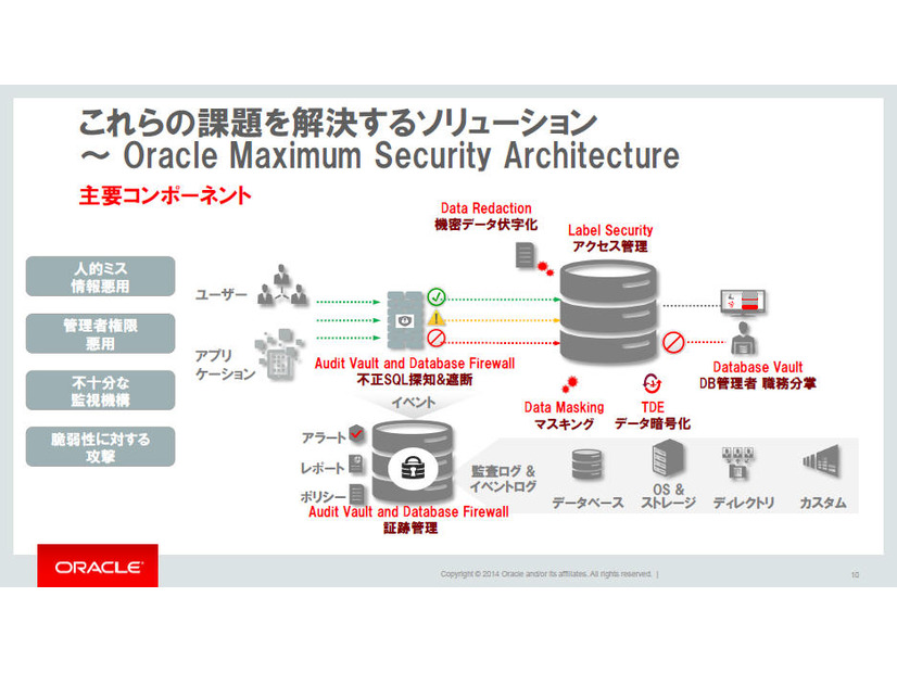「Oracle Maximum Security Architecture」の概要
