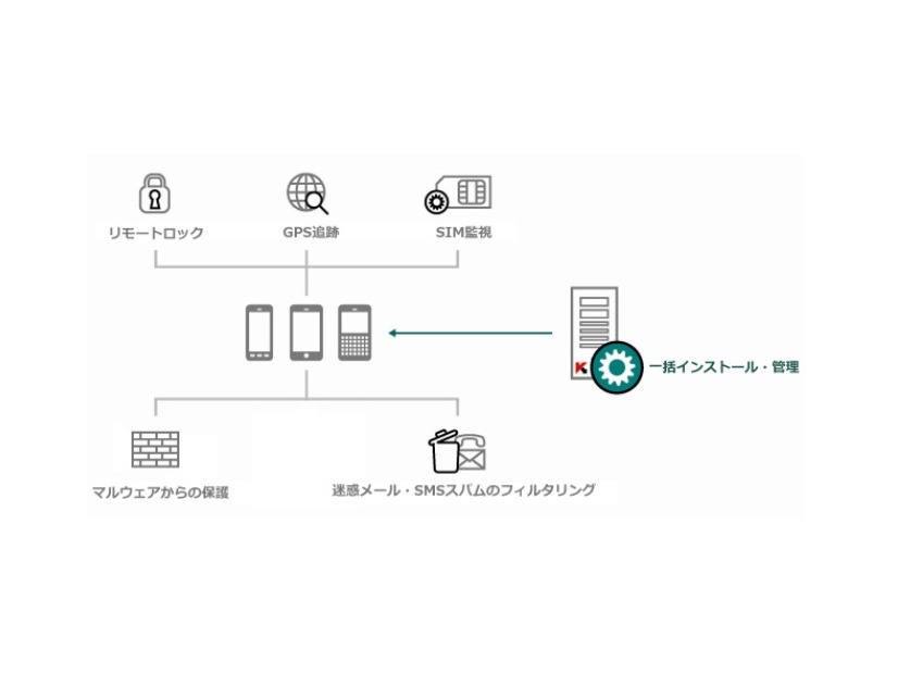 「Kaspersky Security for Mobile」の概要
