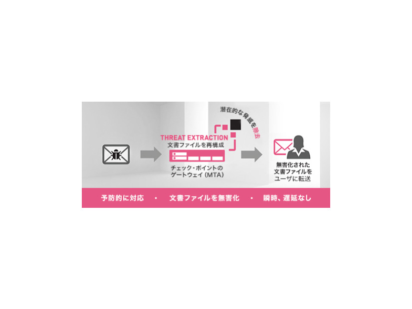 「Check Point Threat Extraction」の動作