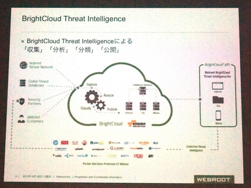 ウェブルートの「Global Threat Intelligence」