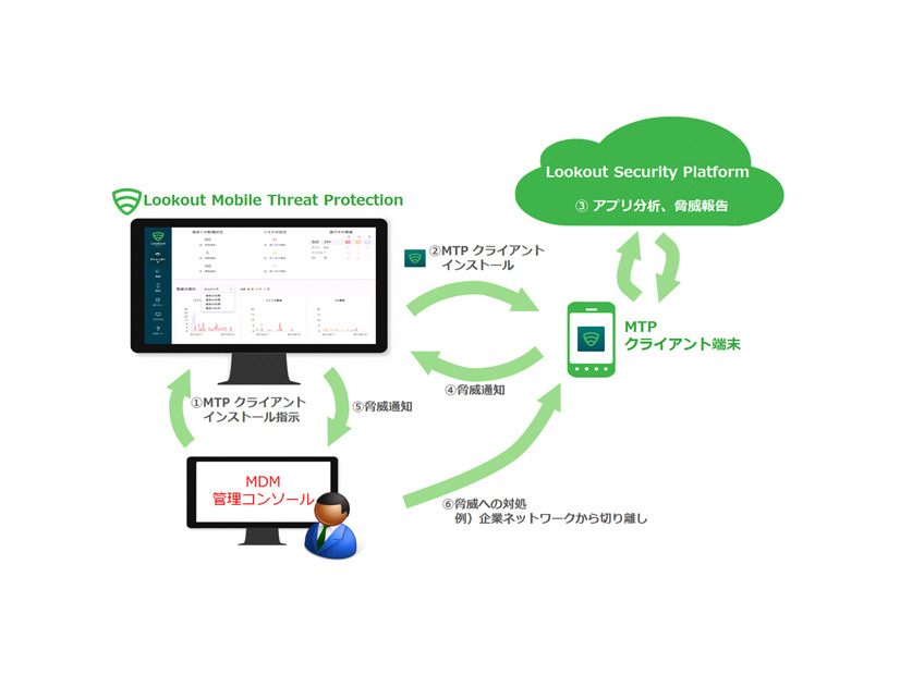 Lookout Mobile Threat ProtectionとMDMとの連携イメージ図