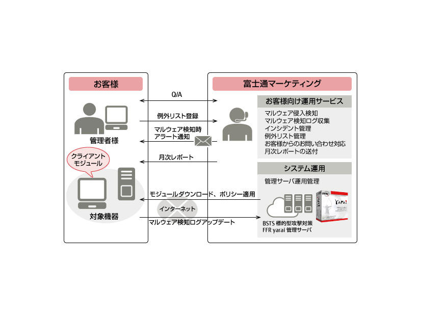 「AZSECURITY BSTS 標的型攻撃対策 FFR yarai」サービス概要