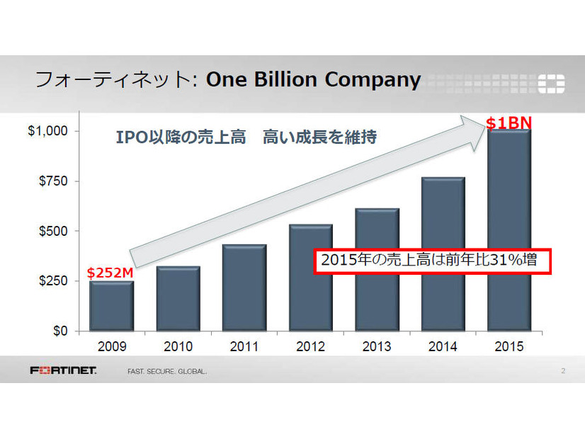 2015年に「One Billion Company」を実現