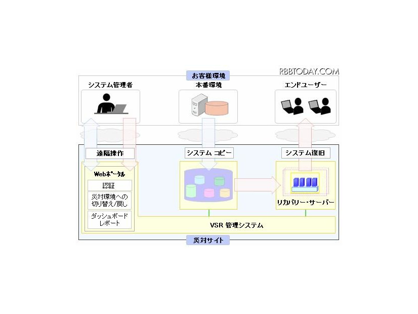 IBM SmarterCloud Virtualized Server Recovery 概要図