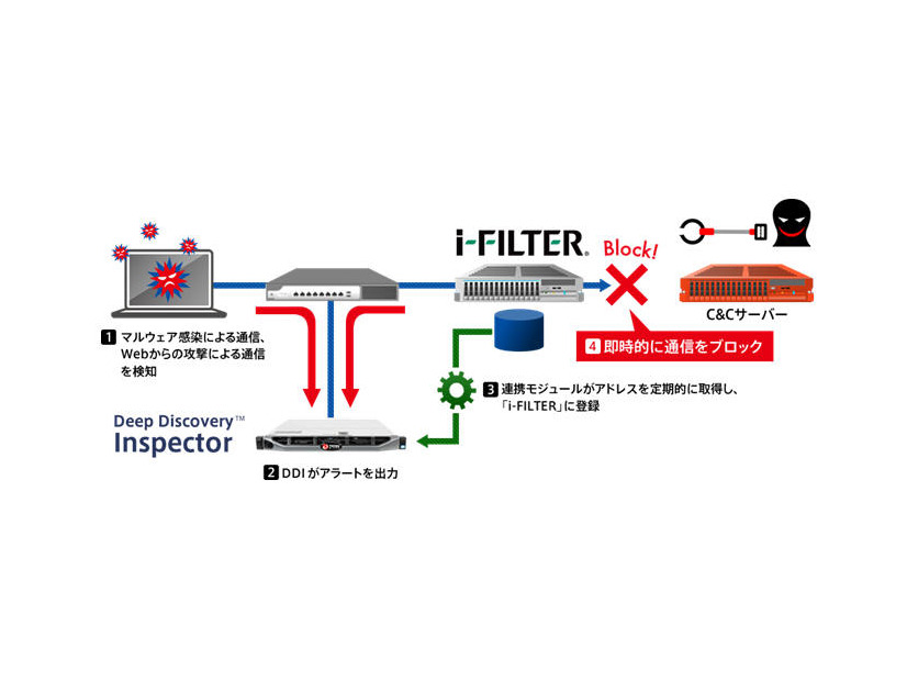 「i-FILTER」と「Deep Discovery Inspector」シリーズの連携概要図