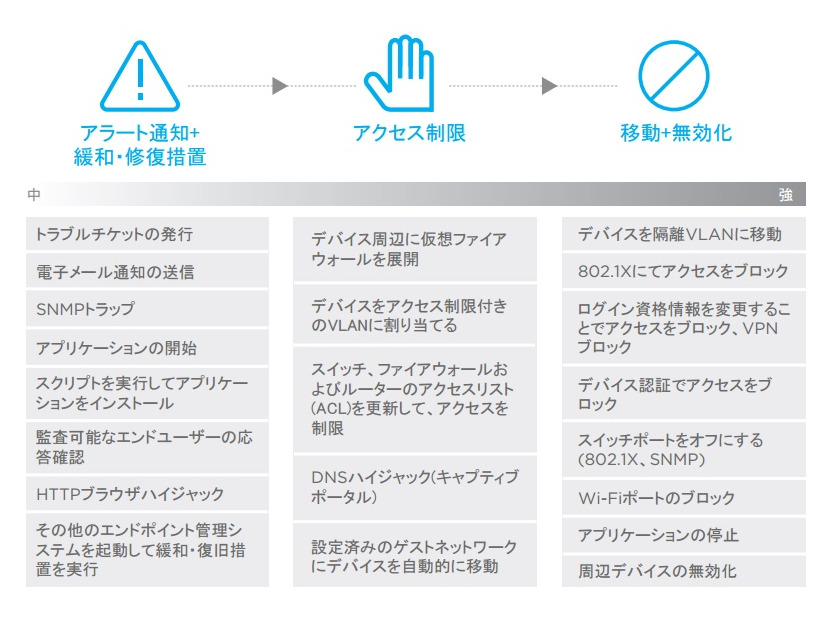 ForeScout CounterACTによる段階的、柔軟な制御