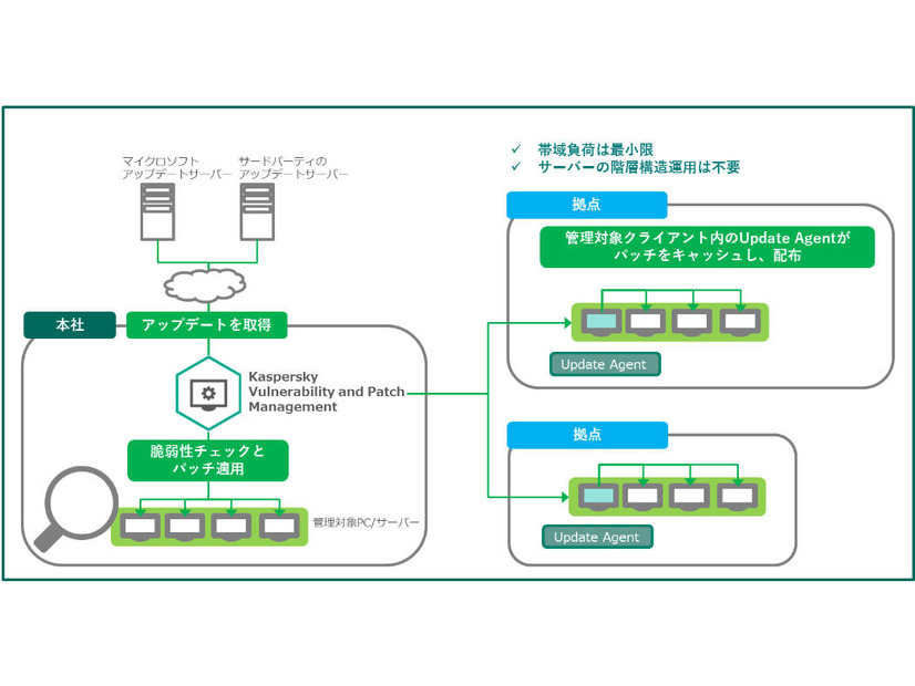 Kaspersky Vulnerability and Patch Managementの利用イメージ