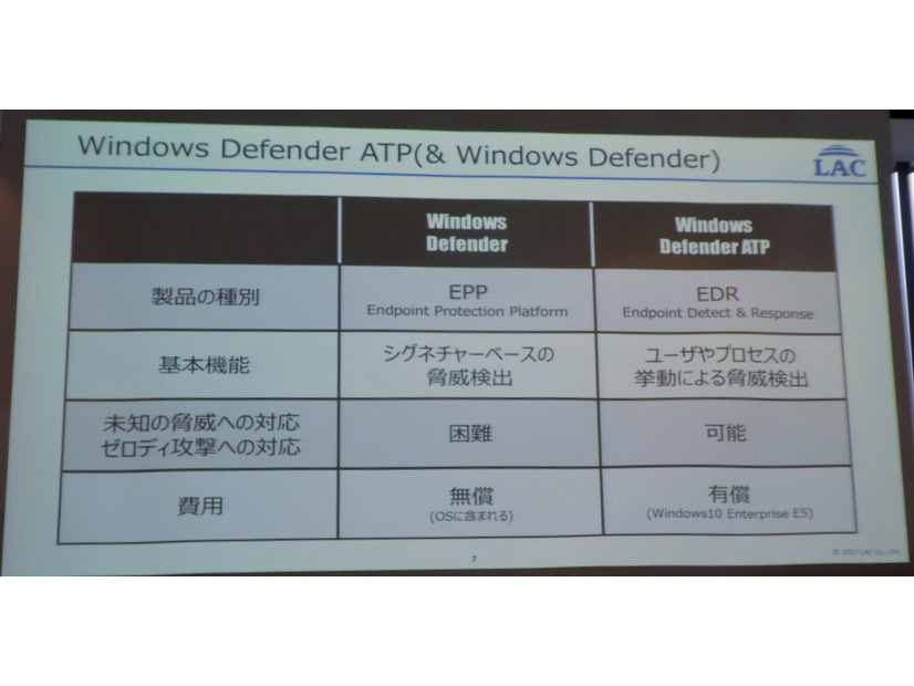 Windows DefenderとWindows Defender ATPの違い