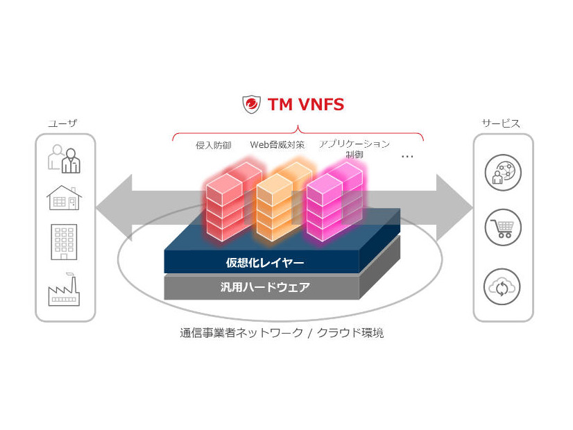 Trend Micro Virtual Network Function Suiteの提供イメージ