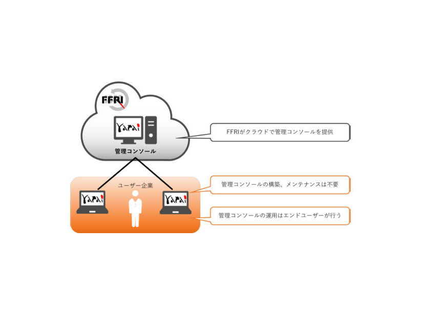 「FFRI yarai Cloud」のイメージ