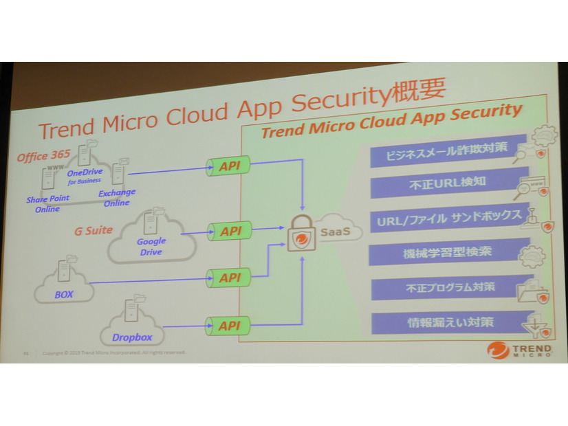 Trend Micro Cloud App Securityの概要