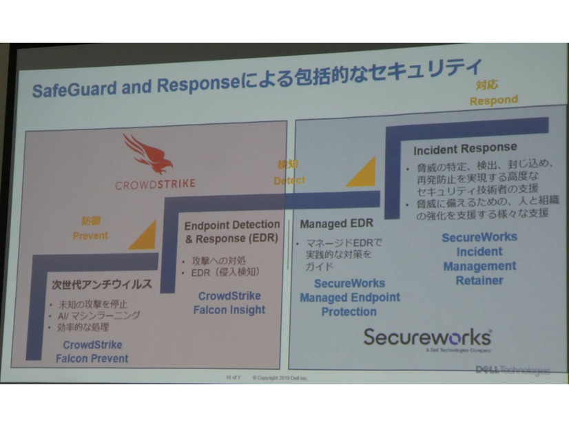 「Dell SafeGuard and Response」の連携イメージ