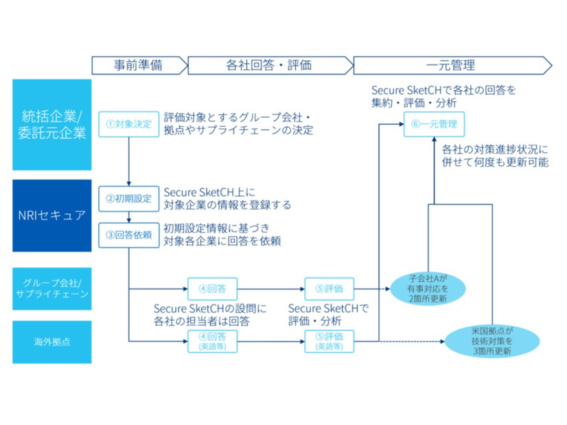 「Secure SketCH GROUPSプラン」利用の流れ