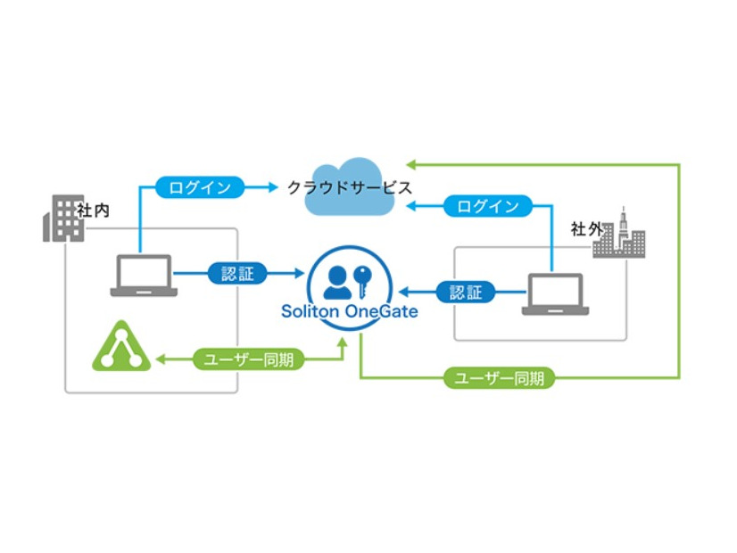 Soliton OneGate の利用イメージ