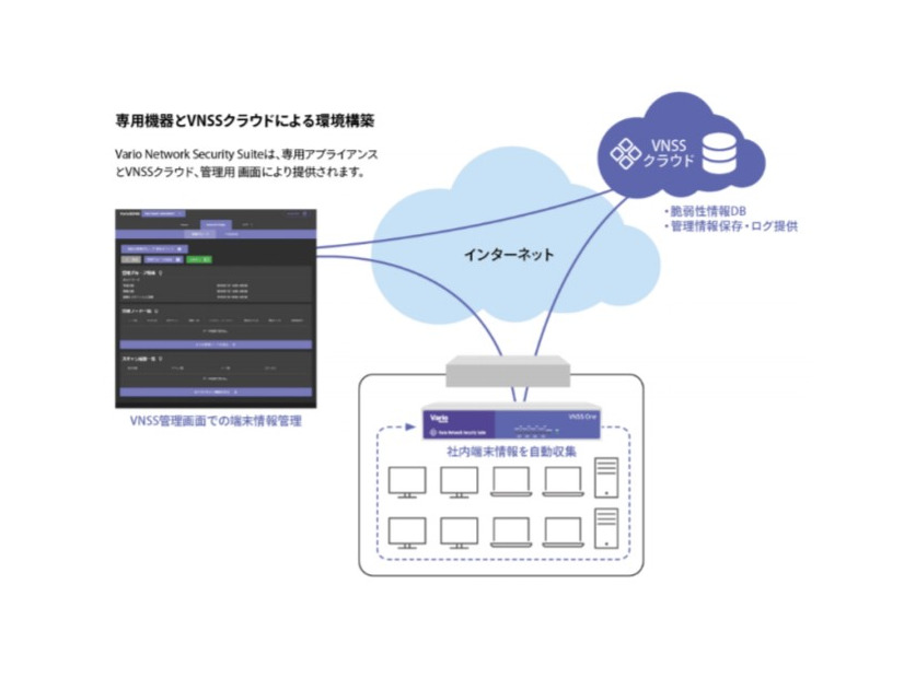 「Vario Network Security Suite」のイメージ