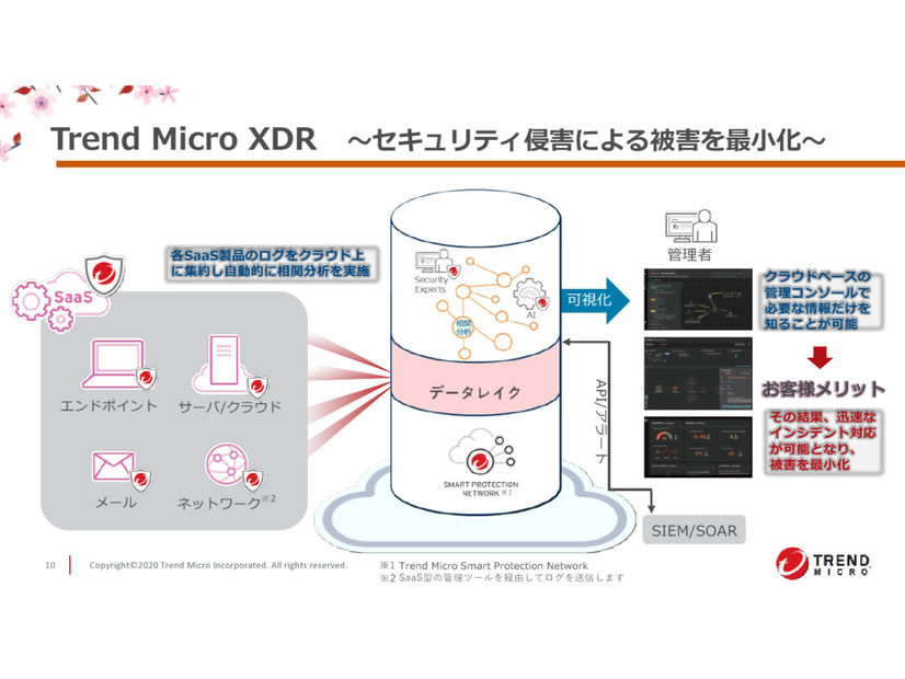 「Trend Micro XDR」の概要