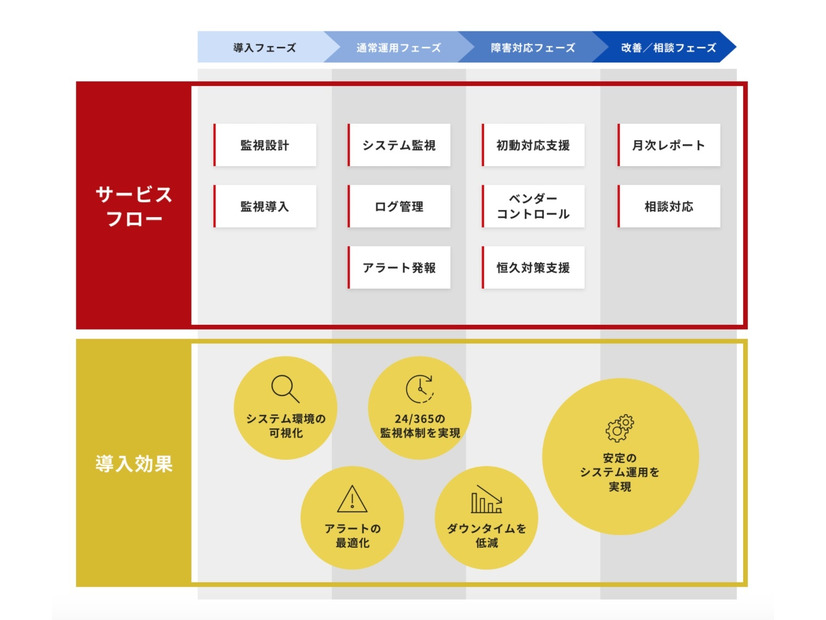 CustomerStareサービス概要図
