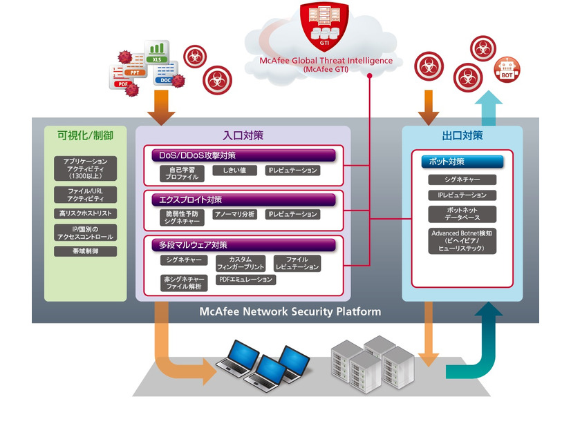 「McAfee Network Security Platform」の概念図