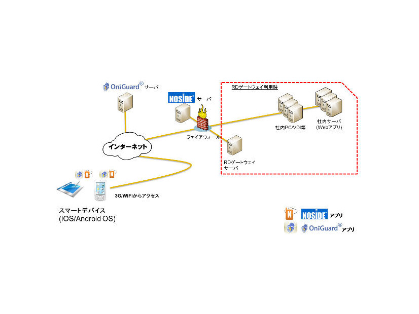 NOSiDE Secure ConnectとOniGuardのシステム構成例